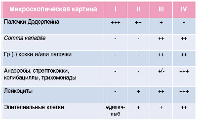 таблица: оценка чистоты влагалища